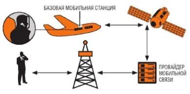 Мобильный телефон и самолет